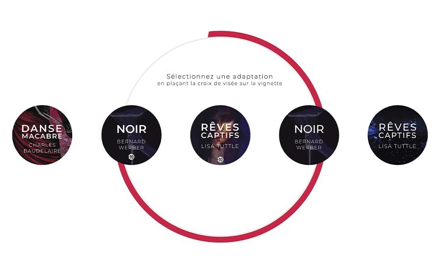 Interface de sélection. Il y a 5 cercles avec à l'intérieur les noms de différents exemples de nouvelles adaptées en VR pour Act, avec leurs auteurs et autrices originaux. Un grand cercle rouge permet de viser un des petits cercles pour sélectionner l'adaptation de notre choix.